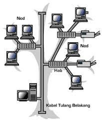gambar topologi pohon