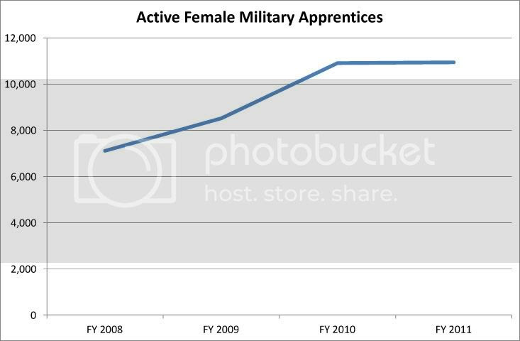 Active Female Military Apprentices