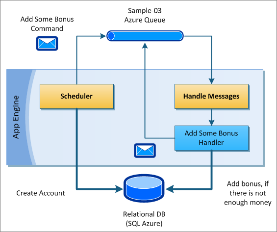 Lokad CQRS Sample 03 - Plugging NHibernate to App Engine for Azure