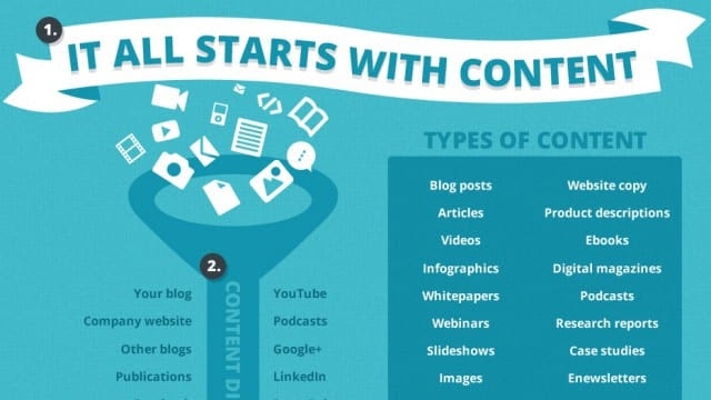 Content-Marketing-Social-Media-SEO-The-3-Things-You-Need-To-Boost-Your-Website-Infographic-Insights-Featured