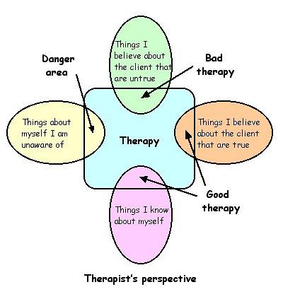 Therapy venn diagram