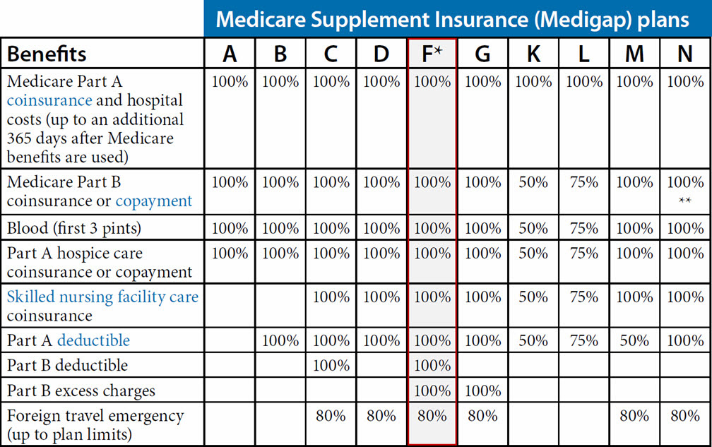 Medicare Supplement Plan F (Arizona) | Arizona Medicare ...