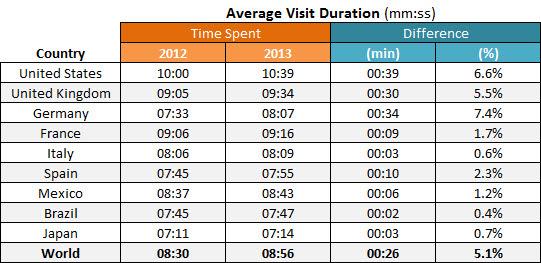Tiempo promedio de visita