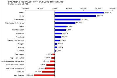 http://www.elpais.com/recorte/20080715elpepueco_1/LCO340/Ies/Balanzas_Fiscales.jpg