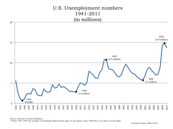 Narrowing the unemployment perspective: Week 1