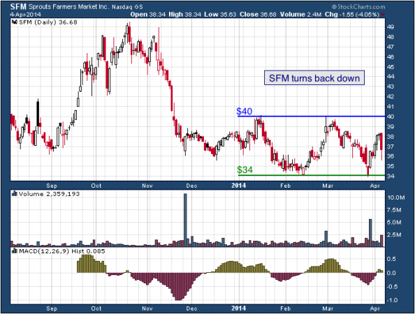 1-year chart of SFM (Sprouts Farmers Market, Inc.)
