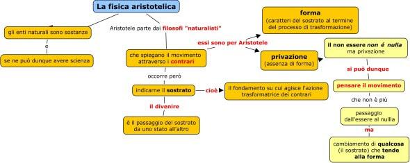 pensieroerealtà: il divenire per Aristotele