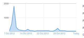 Page views graph for October