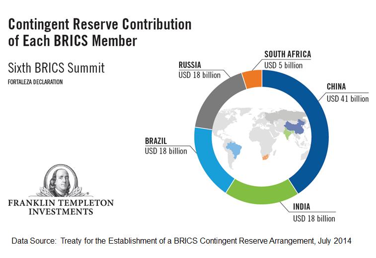 http://mobius.blog.franklintempleton.com/wp-content/uploads/2014/08/0814_MM_BRICS_Summit2.png