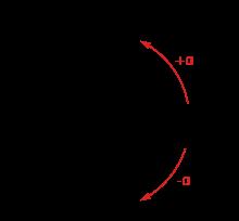 Sign (mathematics) - Wikipedia