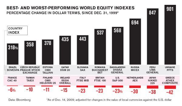 Stock-Markets-Soared-Sank