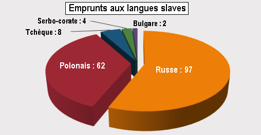 icone pour cv langues