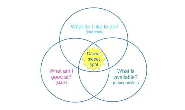 What is the right job for me? - Kidspot