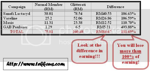 Nuffnang Earning Dropped 111% Without Glitterati