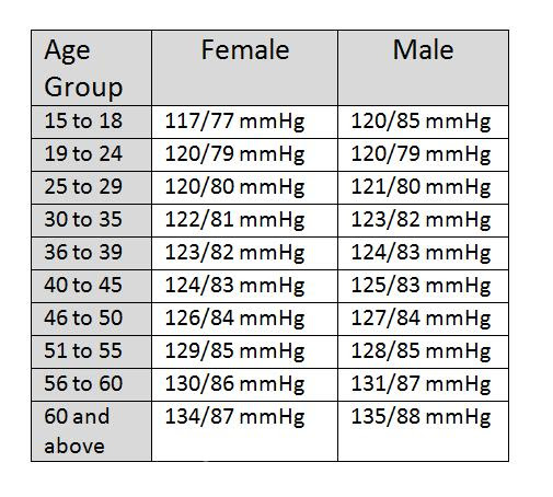ideal body fat percentage based on age