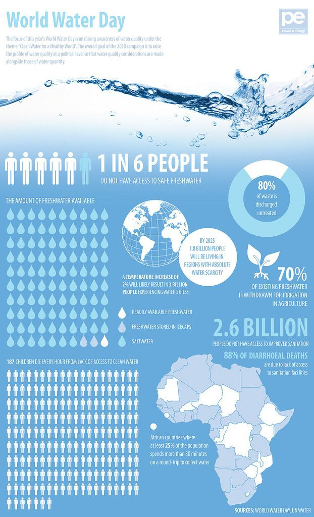 World Water Day is this Friday
