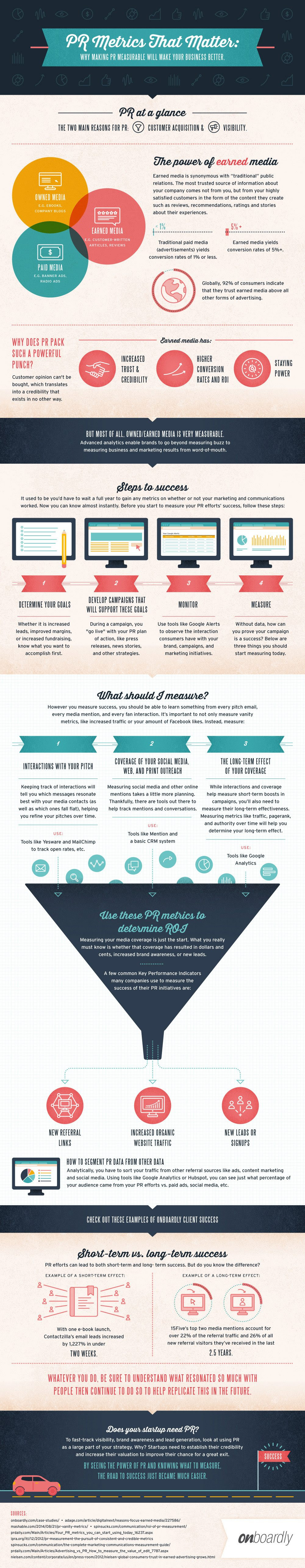 Press Releases (PR) Metrics That Matter - #infographic