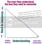 Memorization vs Understanding Graph