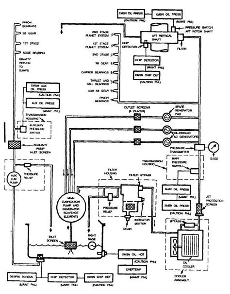 Figure 3-3.P. Aft Transmission Oil System -- Schematic Diagram