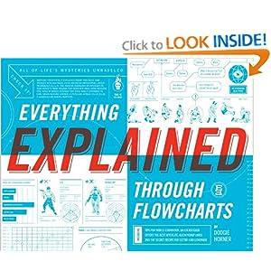 Everything Explained Through Flowcarts