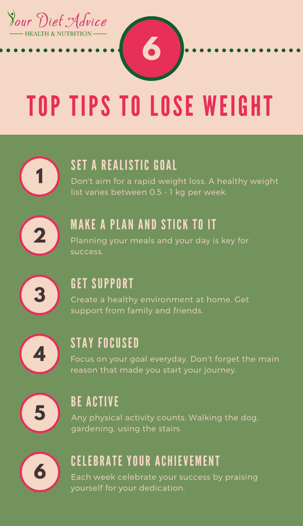 Diet Advice Blog Weight Loss Health And Lifestyle Your Diet Advice
