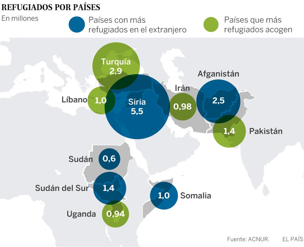 La cifra de refugiados marca un récord de 22,5 millones