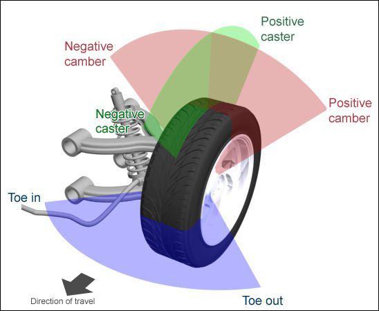 Caster Camber And Alignment Design911 Porsche Parts Spares Accessories Specialist Blog