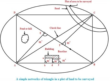 Image result for triangles of survey
