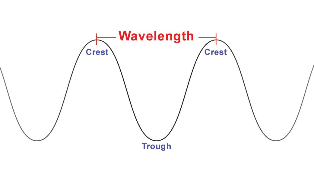 Wavelength | NASA