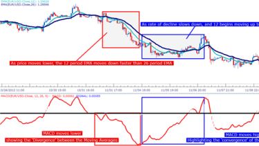 Macd how to use macd in forex trading