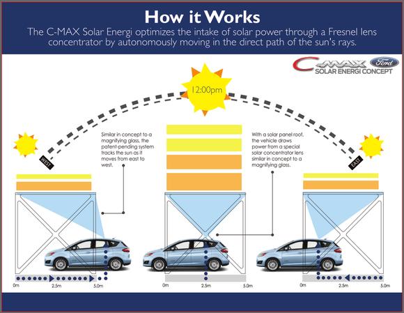 Ford C Max Energi solares diagrama conceito concentrador