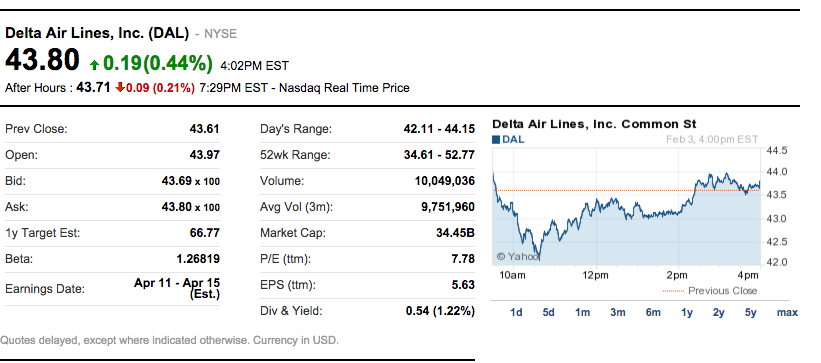 Delta Airlines Share 2/3