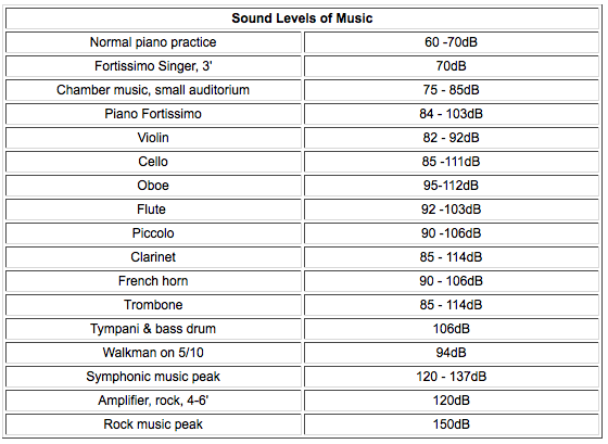 Image result for decibel levels of musical instruments