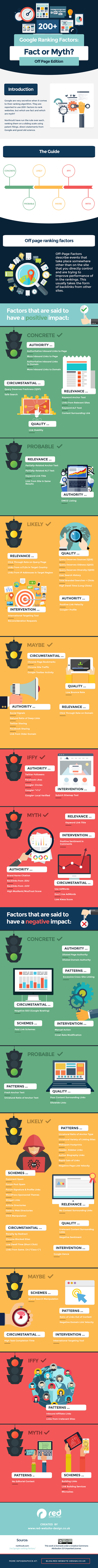 Google's Off Page Ranking Factors: Are They Fact Or Myth? - #infographic #Searchengineoptimization