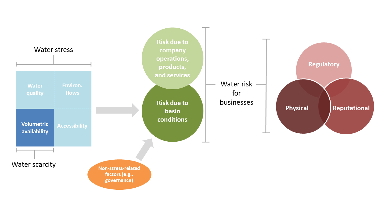 Defining Water Scarcity Water Stress And Water Risk It