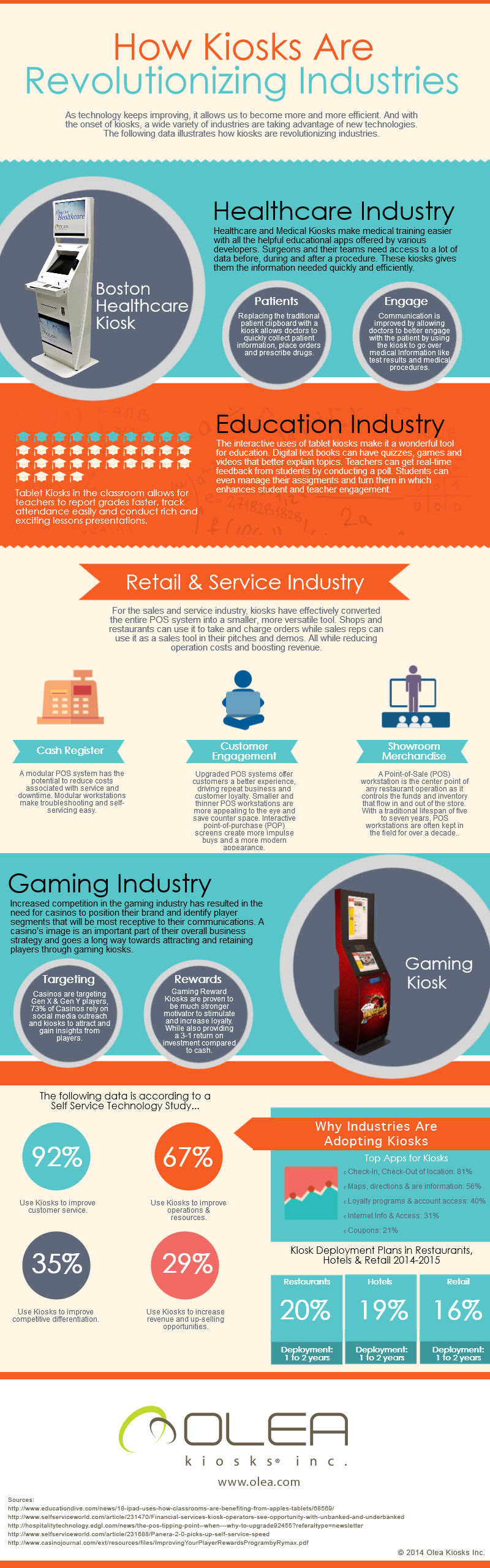 Infographic: How Kiosks Are Revolutionizing Industries