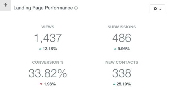 Landing Page performance snapshot