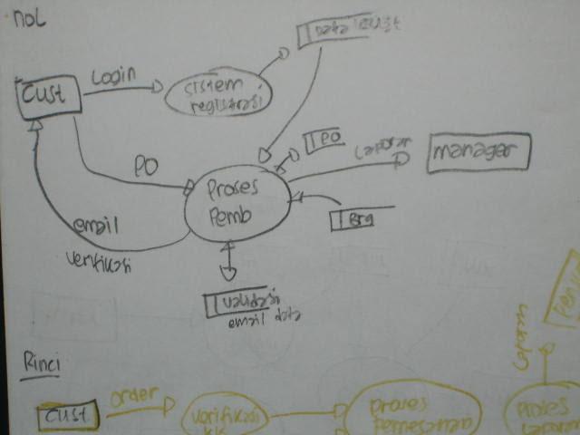 Tugas 2 5 Pengertian Data Flow Diagram Dan Contoh Gambardfd Welcome To My Creation