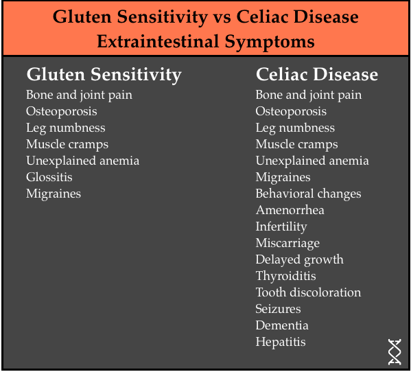 Is Gluten Really That Bad? Part 1