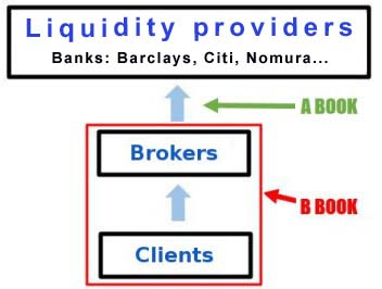 Best non dealing desk forex brokers