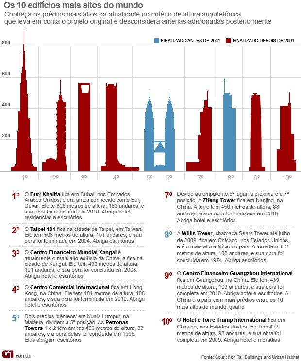 Os 10 prédios mais altos do mundo (Foto: Editoria de Arte/G1)