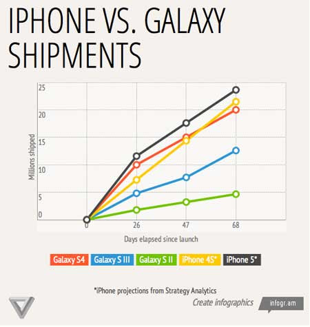 IPhone is still the world's first phone in terms of sales
