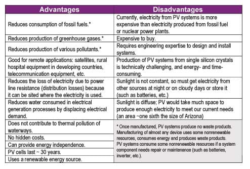 Advantage and disadvantages of solar energy