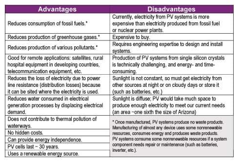 Solar Energy Installation Panel Advantage And