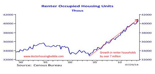 renter-occupied