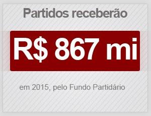 Partidos receberão R$ 867 milhões em 2015 (Foto: G1)