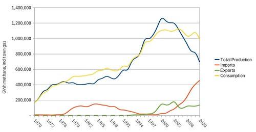 UK gas production 1970-2009