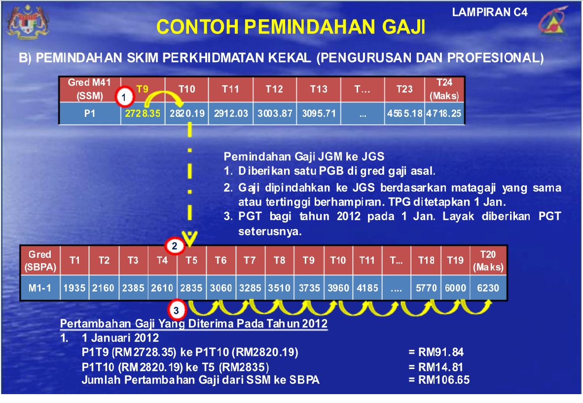 Gaji Pegawai Perubatan Ud44 2018