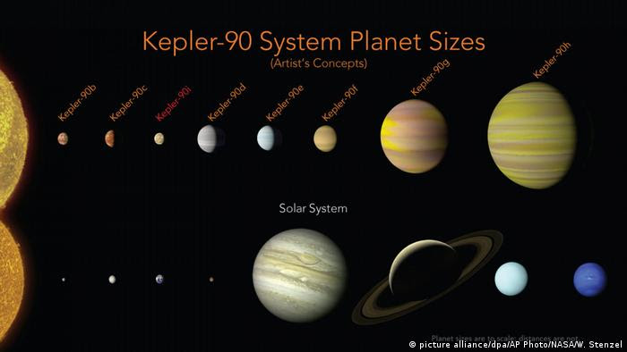 Kepler solar system picture (picture alliance/dpa/AP Photo/NASA/W. Stenzel)