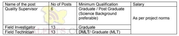 SKIMS Soura Recruitment 2019 various posts